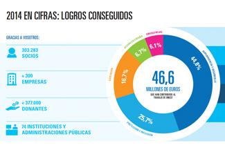 imagen UNICEF annual report